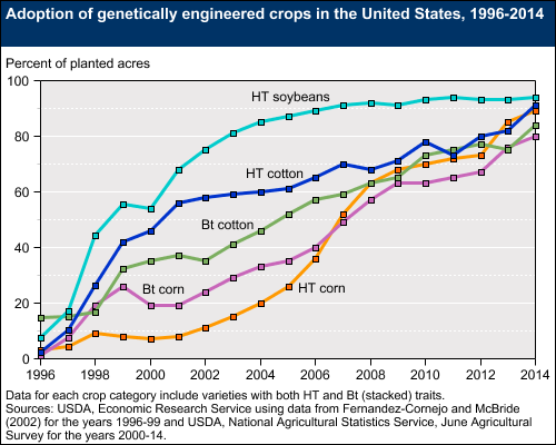 Different-GM-crops-USA-Dep-Agriculture1